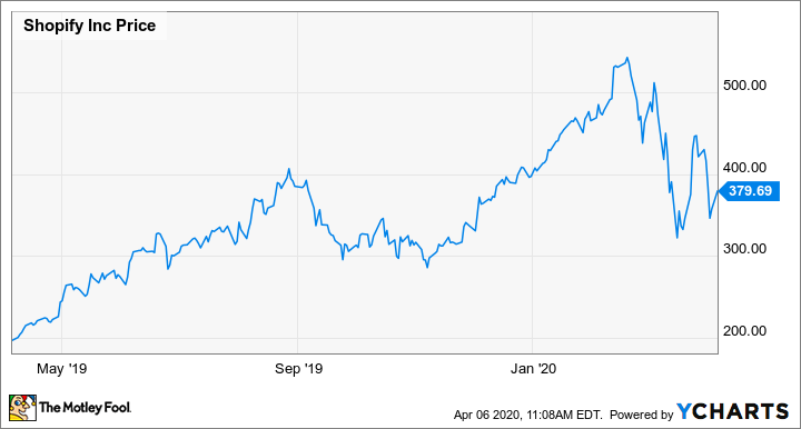 Thinking Of Buying Shopify Stock Here S What You Need To Know The Motley Fool