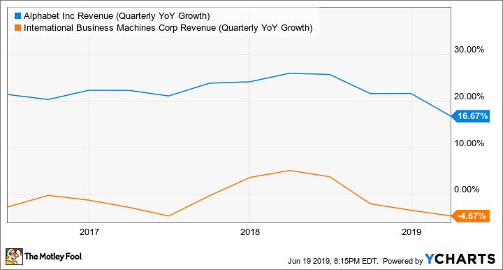 GOOG Revenue (Quarterly YoY Growth) Chart