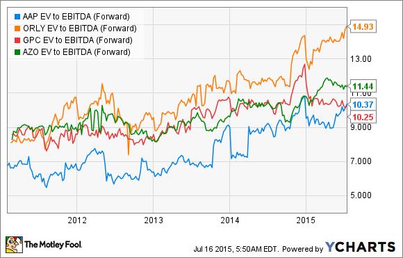 AAP EV to EBITDA (Forward) Chart