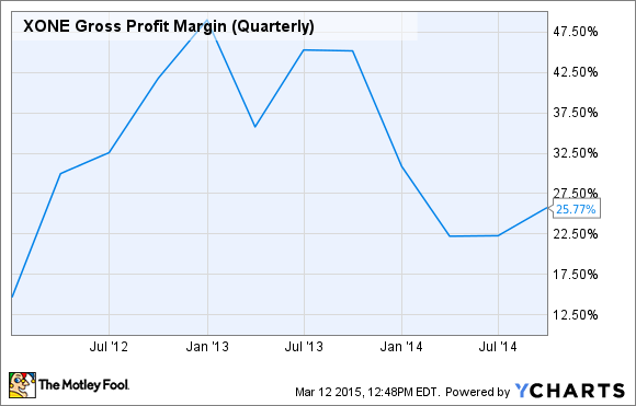 XONE Gross Profit Margin (Quarterly) Chart