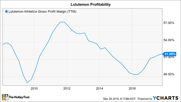 LULU Gross Profit Margin (TTM) Chart