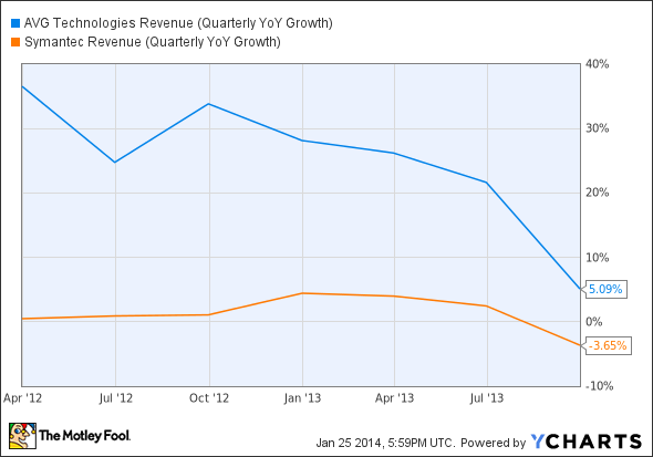 AVG Revenue (Quarterly YoY Growth) Chart