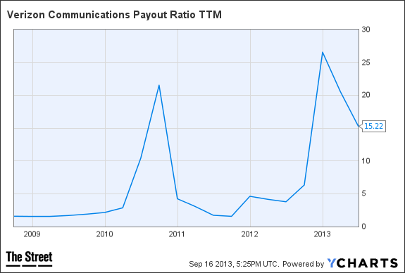 VZ Payout Ratio TTM Chart