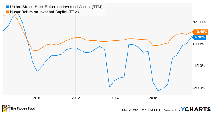 X Return on Invested Capital (TTM) Chart