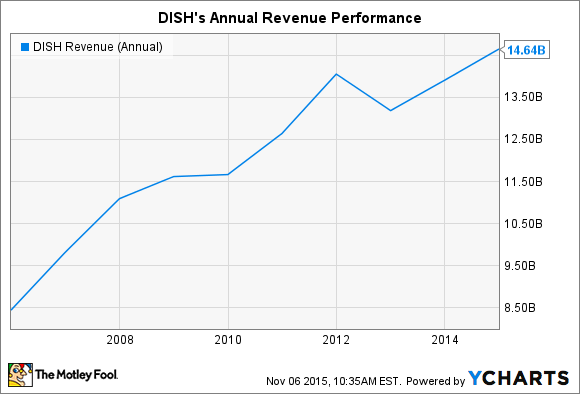 DISH Revenue (Annual) Chart