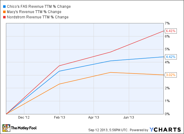 CHS Revenue TTM Chart