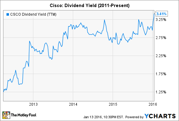CSCO Dividend Yield (TTM) Chart