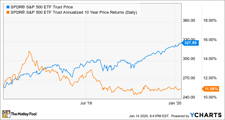 2 Stocks That Turned 2 000 Into 1 Million The Motley Fool