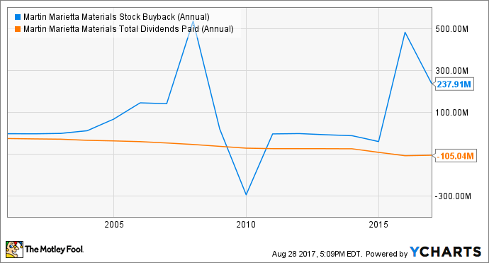 MLM Stock Buyback (Annual) Chart