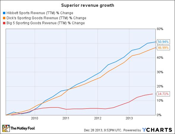 HIBB Revenue (TTM) Chart