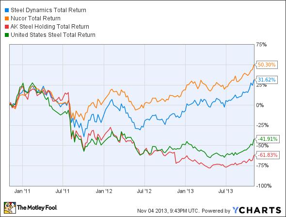 STLD Total Return Price Chart