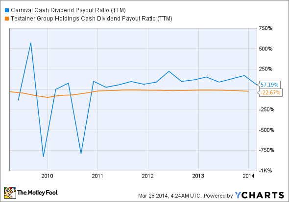 CCL Cash Dividend Payout Ratio (TTM) Chart