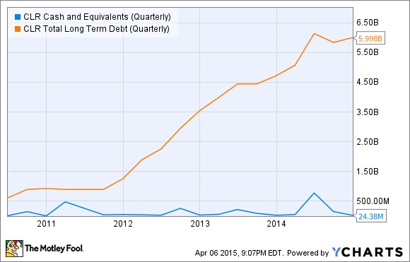 CLR Cash and Equivalents (Quarterly) Chart