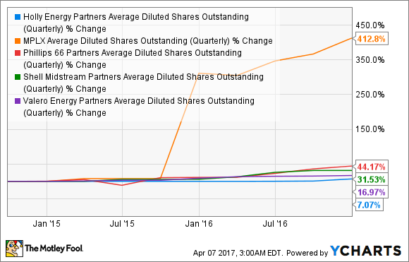 HEP Average Diluted Shares Outstanding (Quarterly) Chart