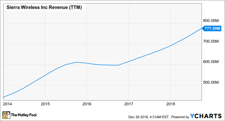 SWIR Revenue (TTM) Chart
