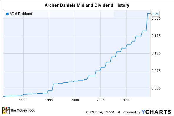 ADM Dividend Chart