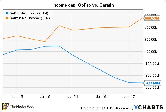 GPRO Net Income (TTM) Chart