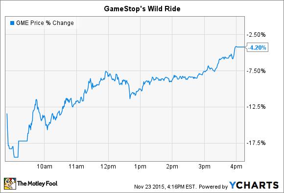 GME Price Chart