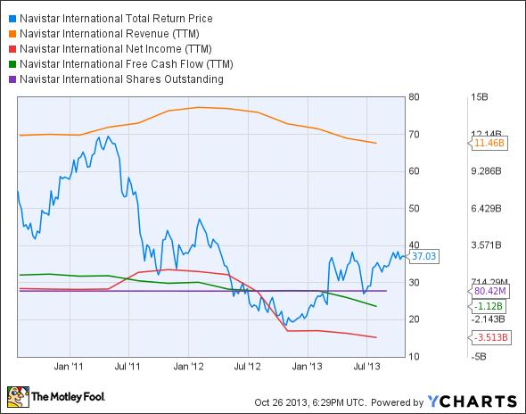 NAV Total Return Price Chart