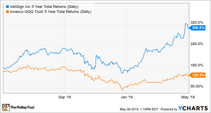 VRSN 5 Year Total Returns (Daily) Chart