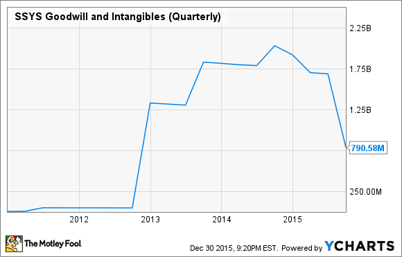 SSYS Goodwill and Intangibles (Quarterly) Chart
