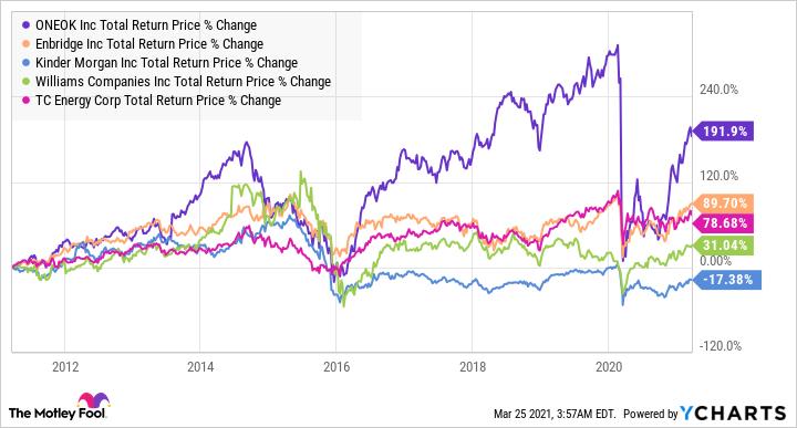 OKE Total Return Price Chart