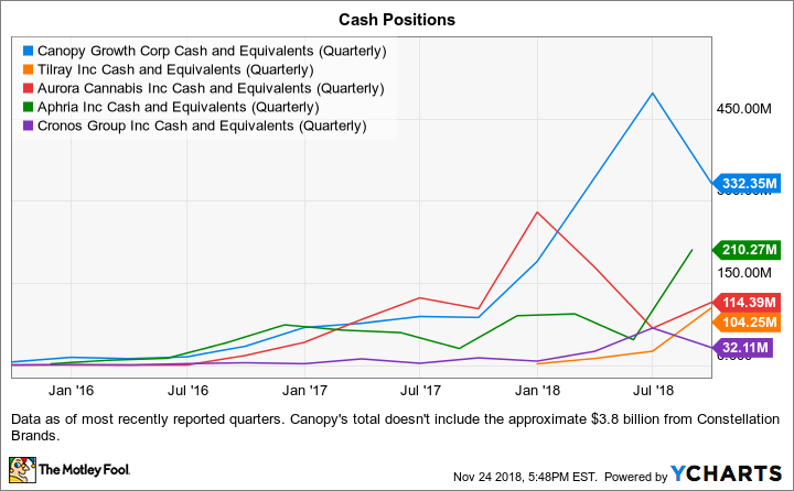 CGC Cash and Equivalents (Quarterly) Chart