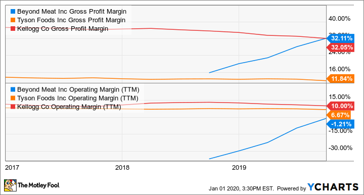 BYND Gross Profit Margin Chart