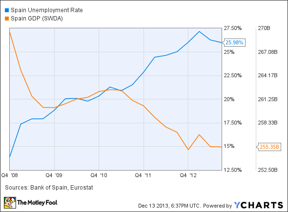 Spain Unemployment Rate Chart