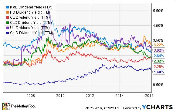 KMB Dividend Yield (TTM) Chart