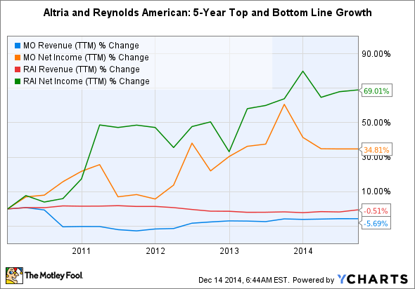 MO Revenue (TTM) Chart