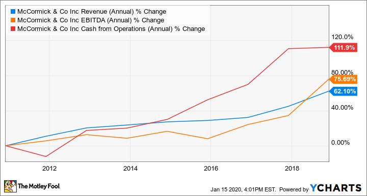 MKC Revenue (Annual) Chart