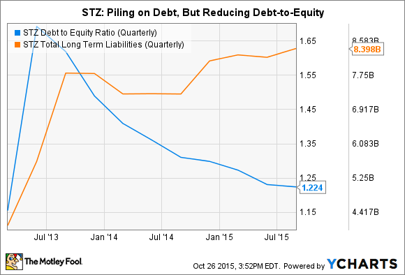 STZ Debt to Equity Ratio (Quarterly) Chart