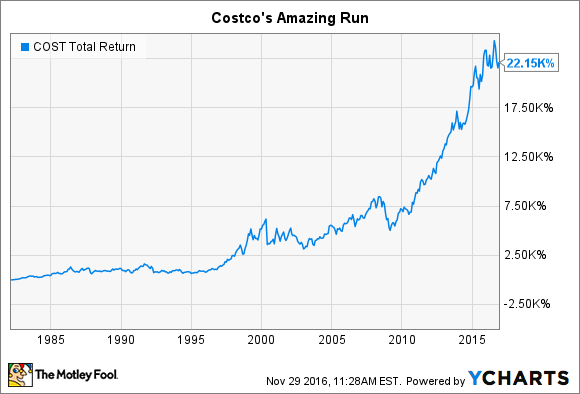 COST Total Return Price Chart
