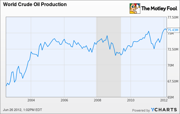 World Crude Oil Production Chart