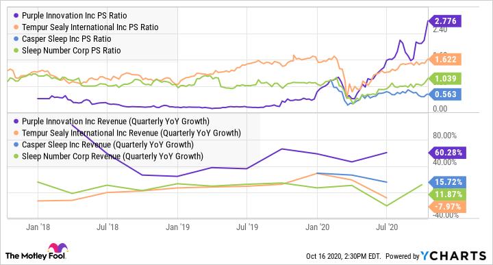 PRPL PS Ratio Chart