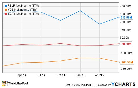 FSLR Net Income (TTM) Chart
