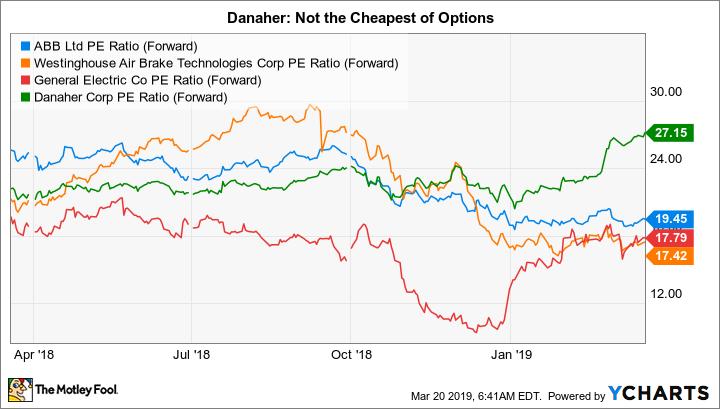 ABB PE Ratio (Forward) Chart