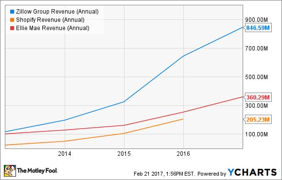 ZG Revenue (Annual) Chart