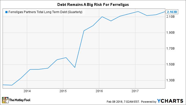 FGP Total Long Term Debt (Quarterly) Chart