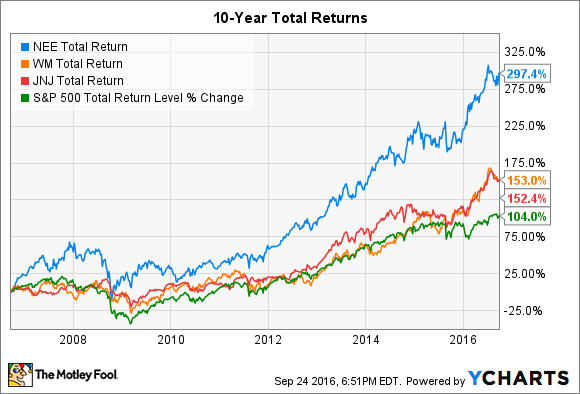 NEE Total Return Price Chart