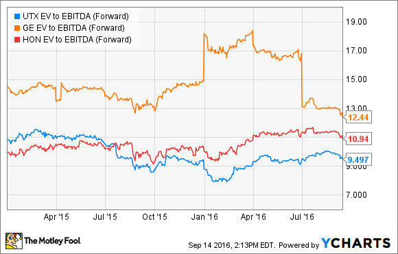 UTX EV to EBITDA (Forward) Chart