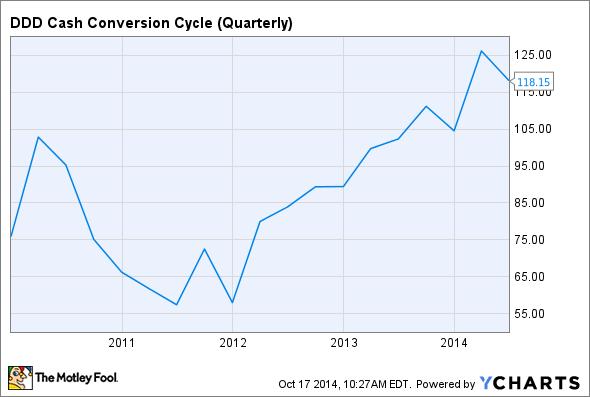 DDD Cash Conversion Cycle (Quarterly) Chart