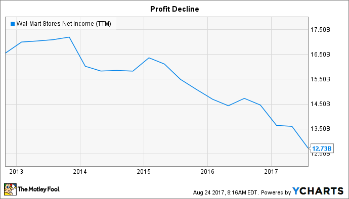 WMT Net Income (TTM) Chart