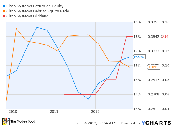 CSCO Return on Equity Chart