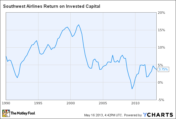 LUV Return on Invested Capital Chart