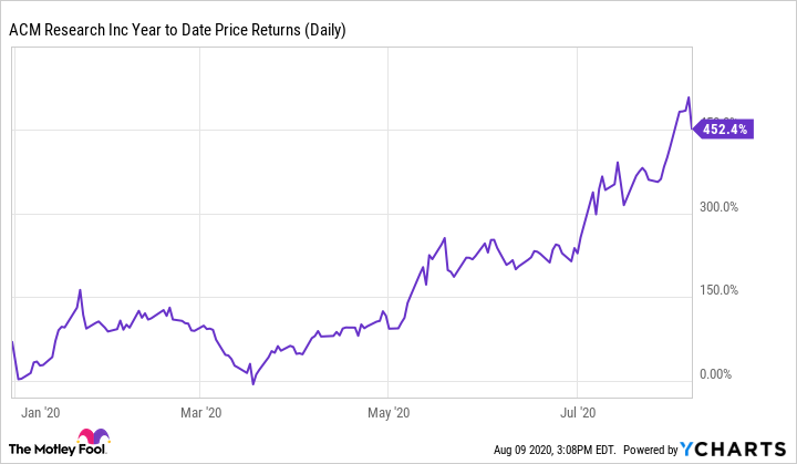 ACMR Year to Date Price Returns (Daily) Chart