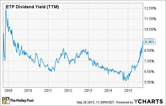 ETP Dividend Yield (TTM) Chart