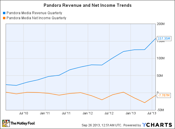 P Revenue Quarterly Chart