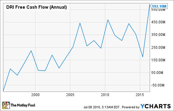 DRI Free Cash Flow (Annual) Chart